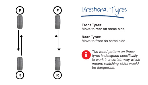 Rotating Directional Tyres