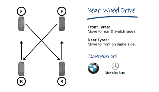 Rotating Tyres on a Rear Wheel Drive