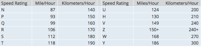 Tyre Speed Rating table