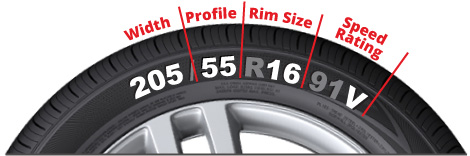 What to look for on the side of your tyre